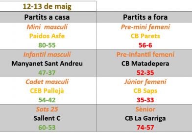 Resultats del cap de setmana, tots els partits de Solsona guanyats, tots els partits a fora s'han perdut