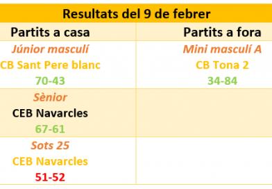 Resultats del 9 febrer, 75% de victòries