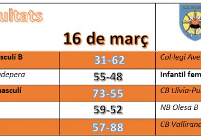 Resultats del 16 de març, dos de cinc.