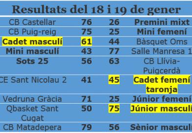 Resultats 18 i 19 de gener