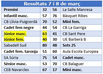 Resultats del 7 i 8 de març